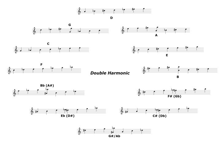 DoubleHarmonic